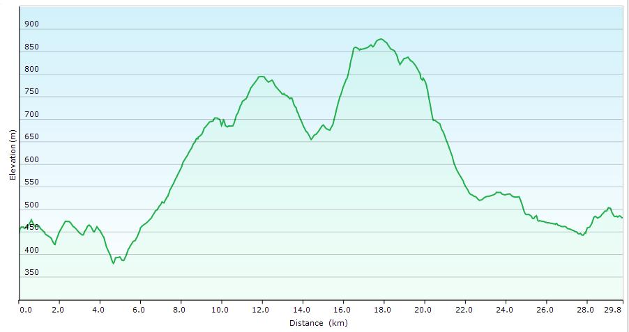 Höhenprofil der Tour: Lichtenau & Oberfrauenwald