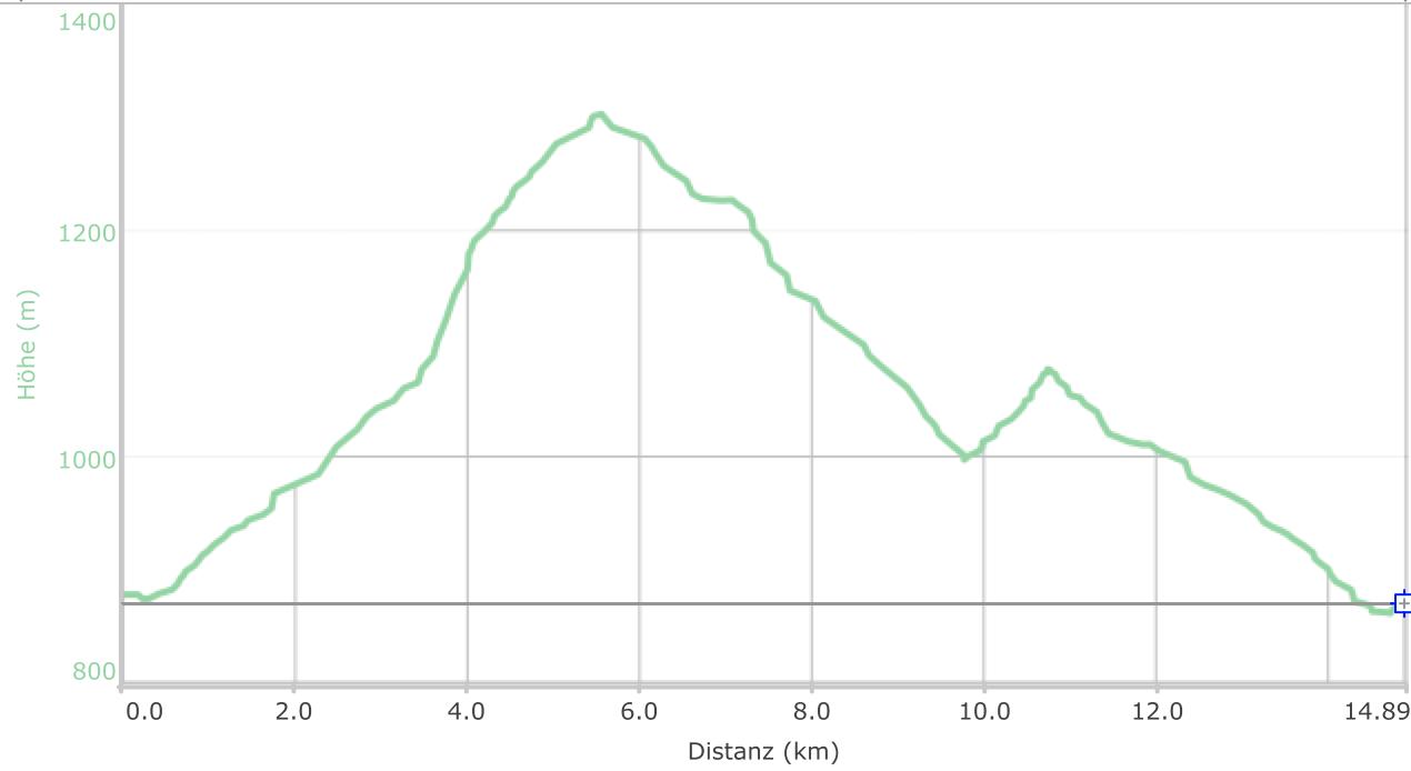 Höhenprofil der Tour: Polednik Mittagsberg Aussichtsturm