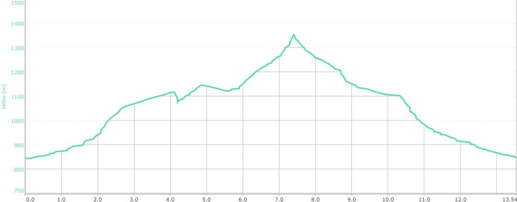 Höhenprofil der Tour: Durch den Urwald zum Boubin