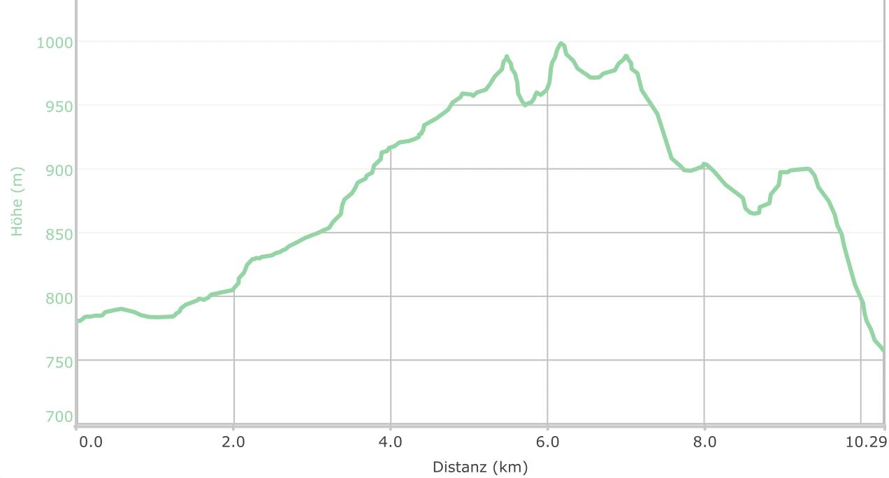 Höhenprofil der Tour: Aufstieg zur Grossen Kanzel und Felsenweg