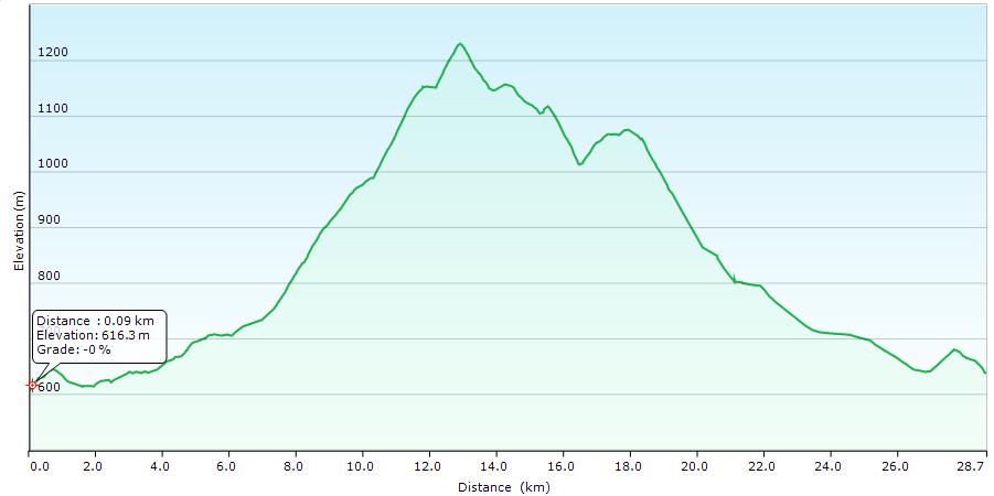 Höhenprofil der Tour: Rund um den Falkenstein
