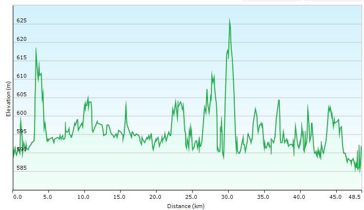 Höhenprofil der Tour: Rund um den Starnberger See