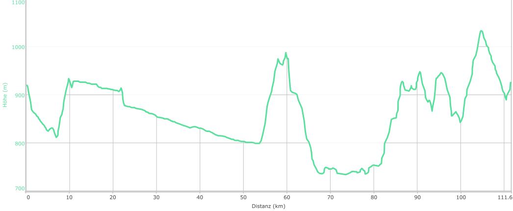 Höhenprofil der Tour: Dreiländer MTB Tour Ironman