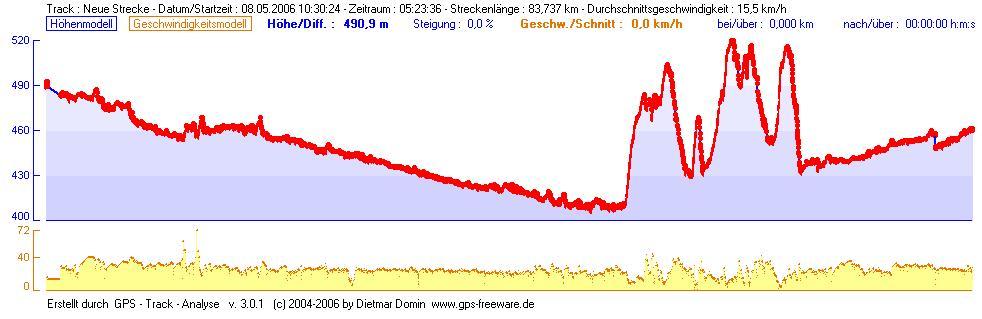 Höhenprofil der Tour: Flussabwärts der Isar mit Bergtour