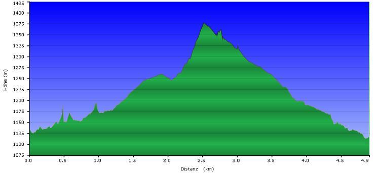 Höhenprofil der Tour: Lusen