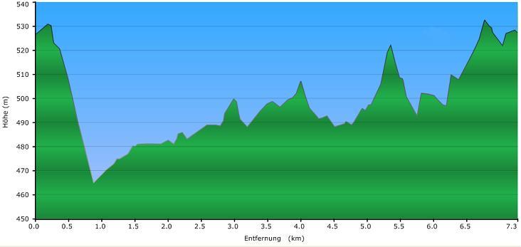 Höhenprofil der Tour: Permanenter Wanderweg Nr. 1