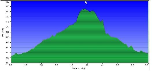 Höhenprofil der Tour: Buchberger Leiten Achter