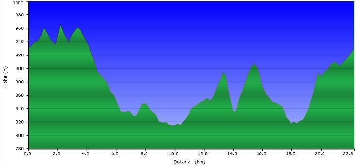 Höhenprofil der Tour: Dreisessel - Stozec