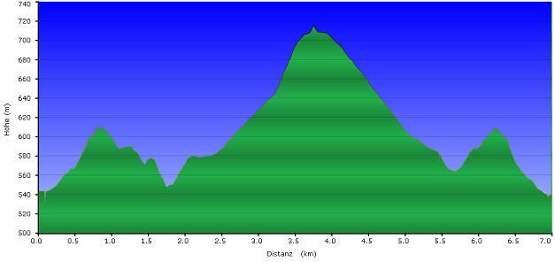 Höhenprofil der Tour: Gut Lichtenau