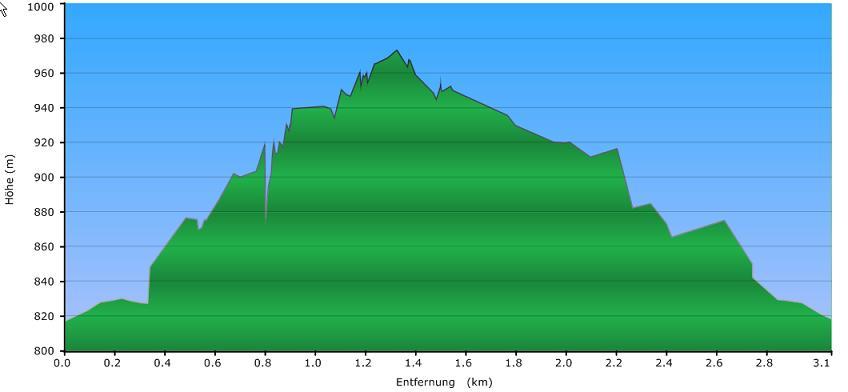 Höhenprofil der Tour: Rund ums Rosenberger Gut
