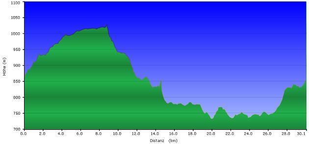Höhenprofil der Tour: Alpenblick und Moldaustausee?