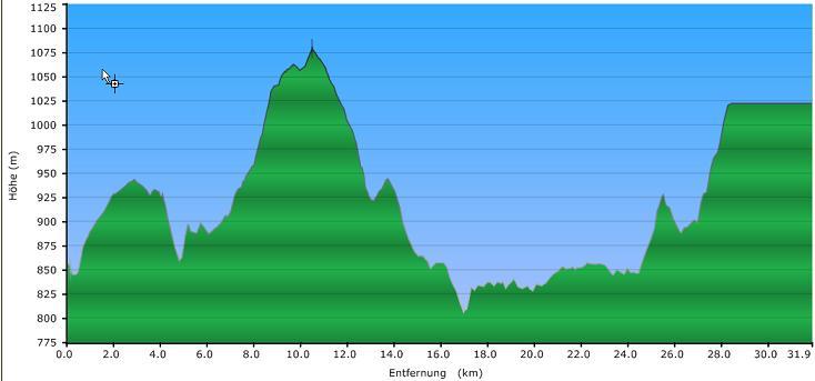 Höhenprofil der Tour: Hochficht Runde