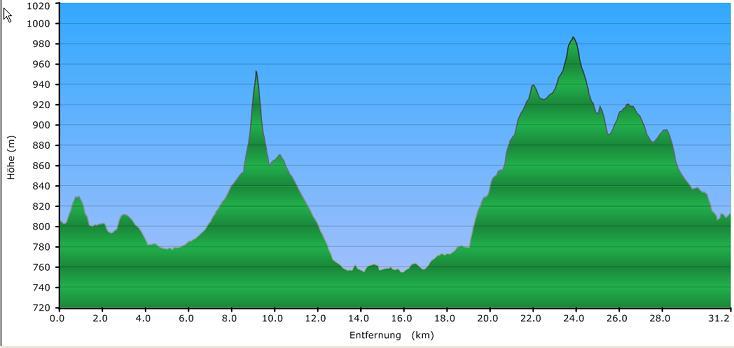 Höhenprofil der Tour: Rund um Stozec CZ