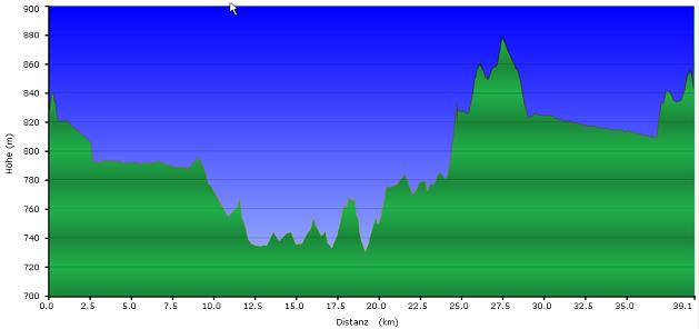 Höhenprofil der Tour: Bayrische Au