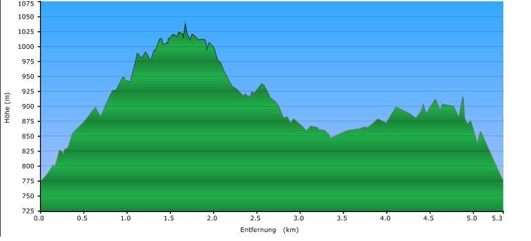 Höhenprofil der Tour: Brotjacklriegel