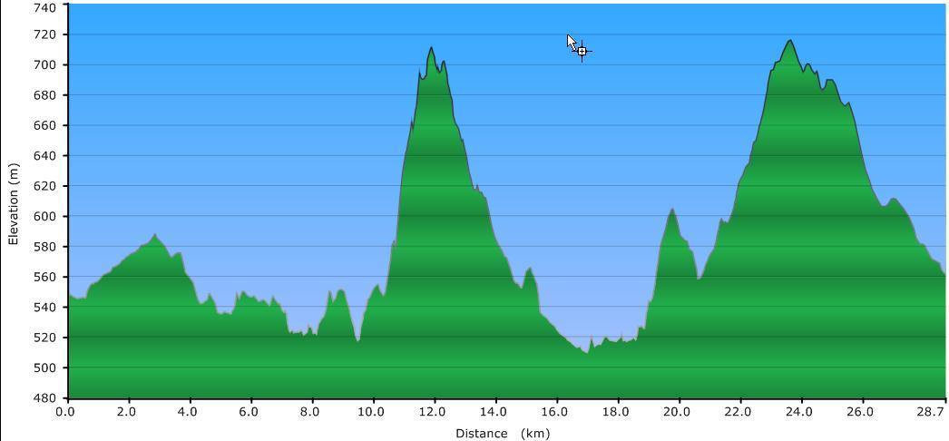 Höhenprofil der Tour: Rannastausee und Eidenbergerlusen