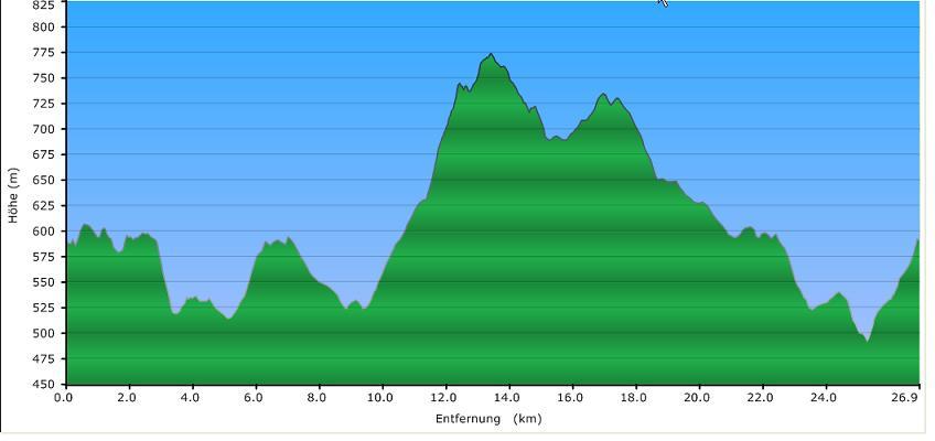 Höhenprofil der Tour: Fürstensteig