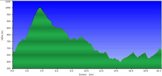 Höhenprofil der Tour: Grainet Runde