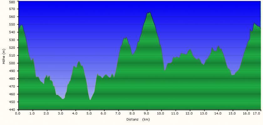 Höhenprofil der Tour: E-Bike Hauzenberg
