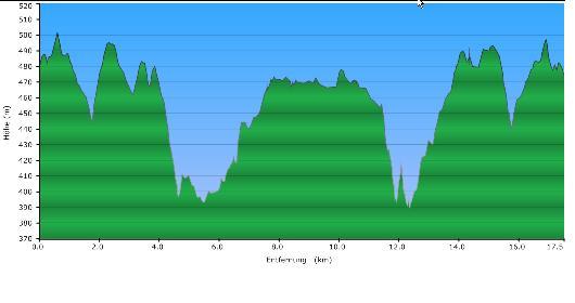 Höhenprofil der Tour: Kittlmühle