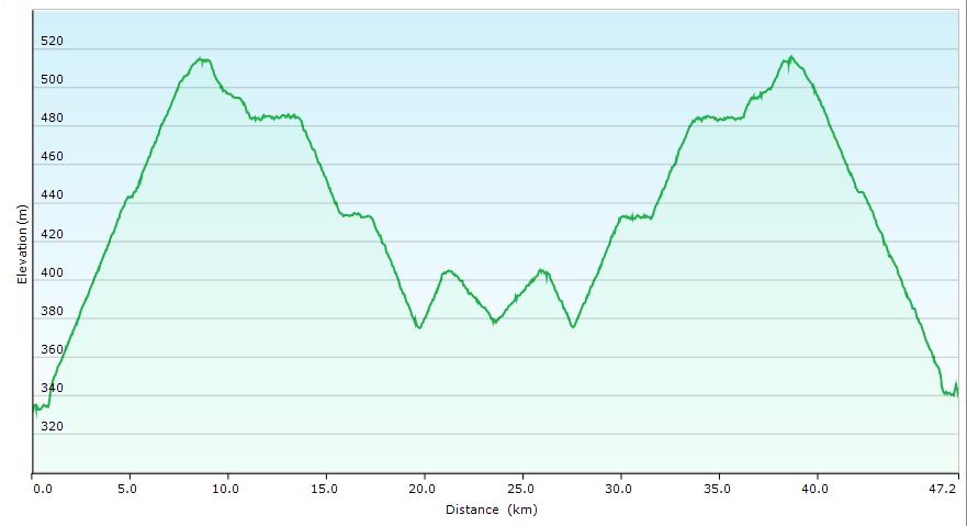 Höhenprofil der Tour: Ilz - Donau Radweg