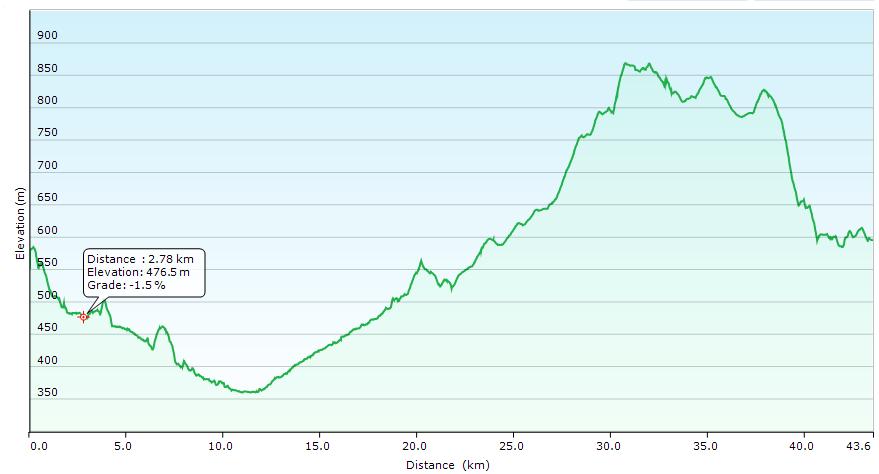 Höhenprofil der Tour: Grosse Runde um Hauzenberg