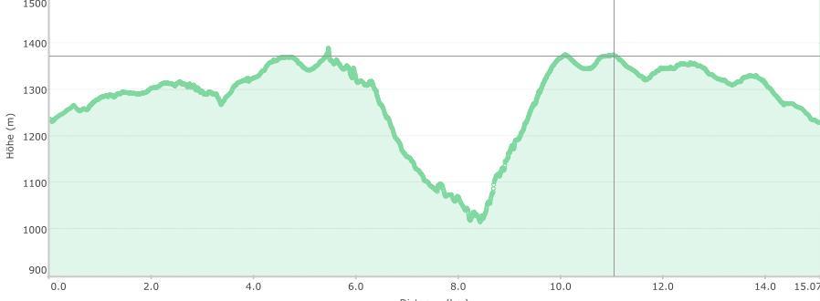 Höhenprofil der Tour: Steineres Meer zum Plöckensteinsee