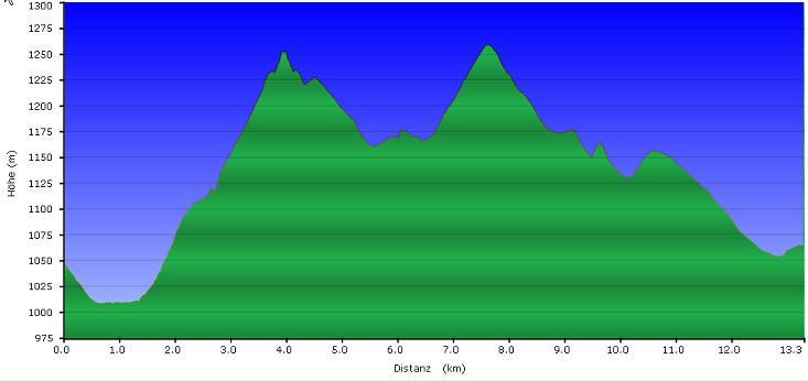 Höhenprofil der Tour: Siebensteinkopf - Moldauquelle