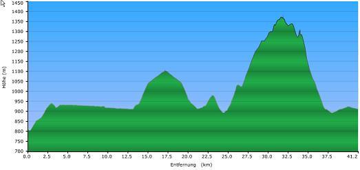 Höhenprofil der Tour: Plöckensteinsee Runde
