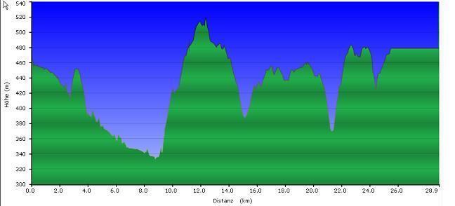 Höhenprofil der Tour: König Max Trail