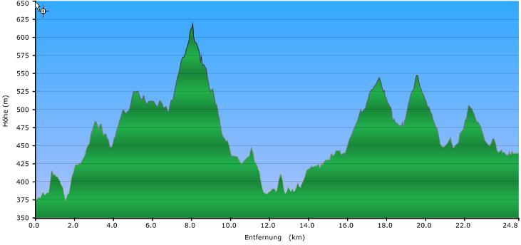 Höhenprofil der Tour: Durchs Dreiburgensee'er Land