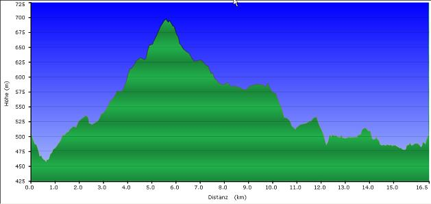 Höhenprofil der Tour: Gidibauer Trail