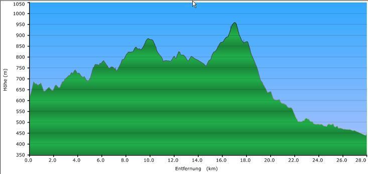 Höhenprofil der Tour: Goldsteig von Breitenberg nach Hauzenberg