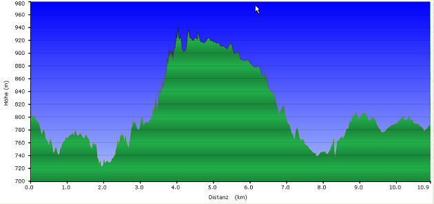 Höhenprofil der Tour: Klausgupf