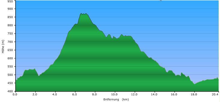 Höhenprofil der Tour: Hausberge Tour