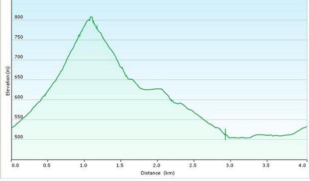 Höhenprofil der Tour: Staffelberg