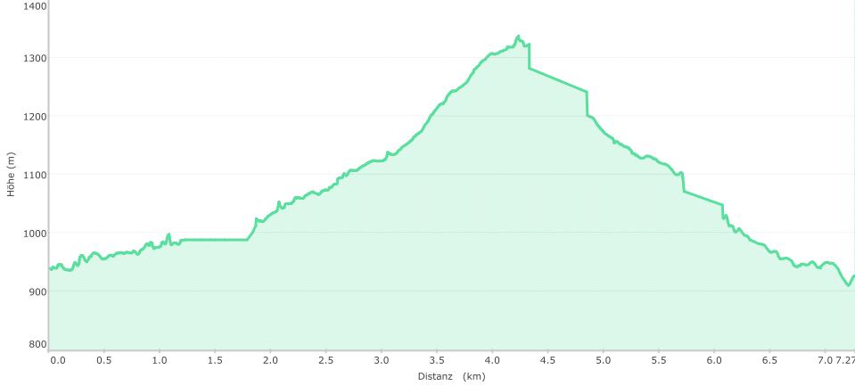 Höhenprofil der Tour: Von der Kreuzbachklause zum Hochstein