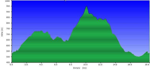 Höhenprofil der Tour: Schinder und Trail