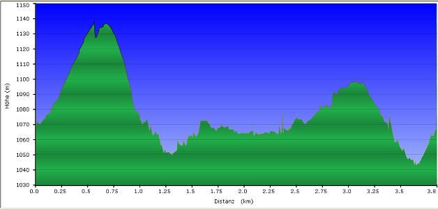 Höhenprofil der Tour: Almberg und Schneekirche