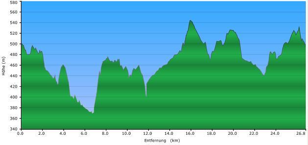 Höhenprofil der Tour: Stadt - Land - Bach