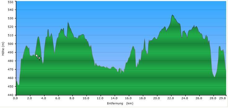 Höhenprofil der Tour: Spiel und Spass rund um Taufkirchen