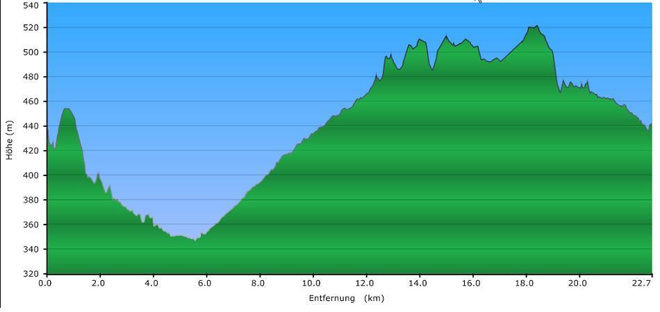 Höhenprofil der Tour: Bachwanderweg