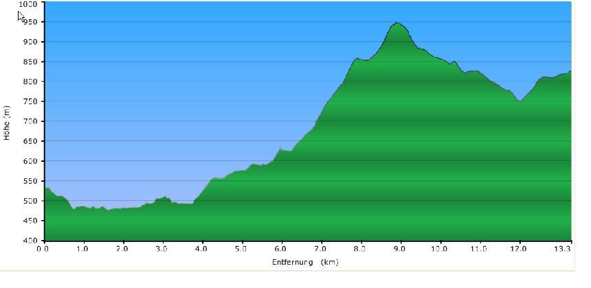 Höhenprofil der Tour: Graniterlebnisweg