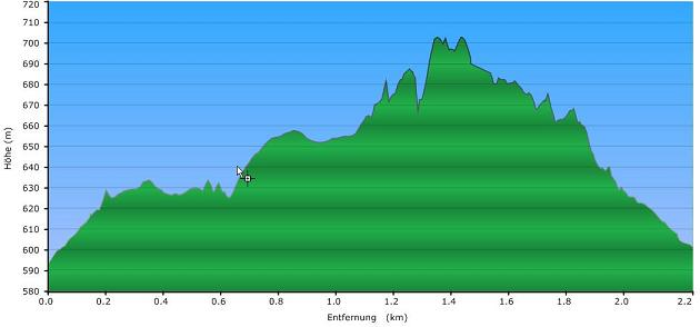 Höhenprofil der Tour: Waldlehrpfad