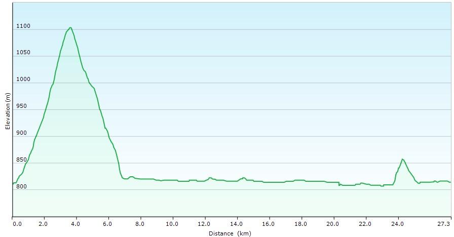 Höhenprofil der Tour: Rund um den Walchensee